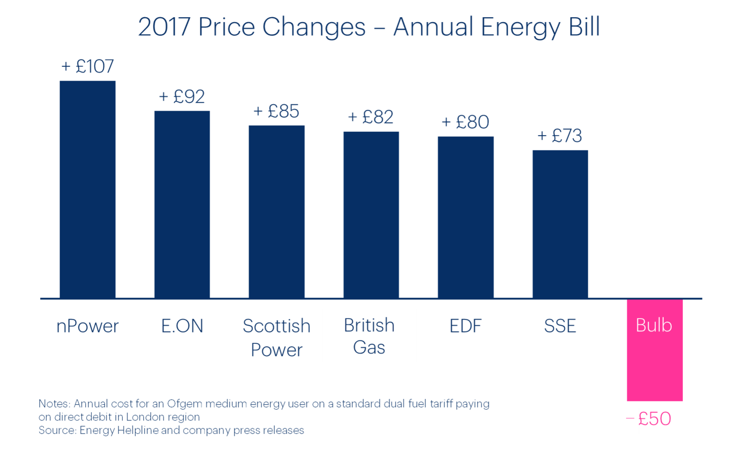 Bulb Energy Pricing